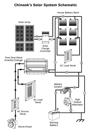 Wiring Solar Cells Diagram further Viewtopic further Wiring Diagram For Boat Battery Charger additionally Set Air Conditioning Fan Heater Isolated 453517471 furthermore Automatic Chargerging Emergency Circuit. on solar battery bank voltage